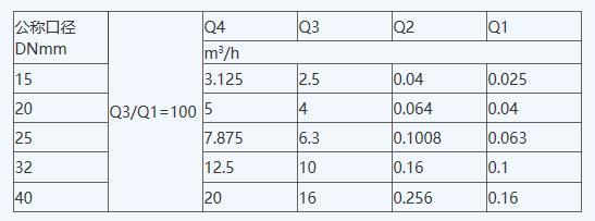 光电直读远传水表安装尺寸与重量图