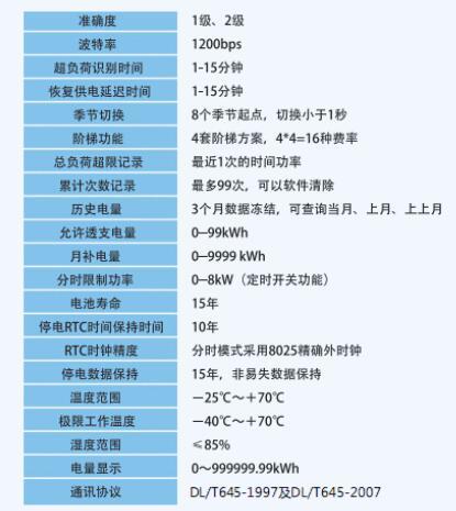 DDSY879单相电子式预付费电能表(阶梯付费)技术参数图
