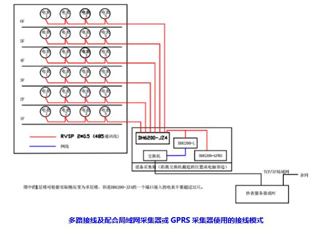 dh6200-jz4 型采集器多路接线及配合局域网采集器或gprs采集器使用的