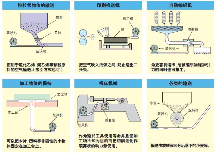 旋涡气泵应用案例