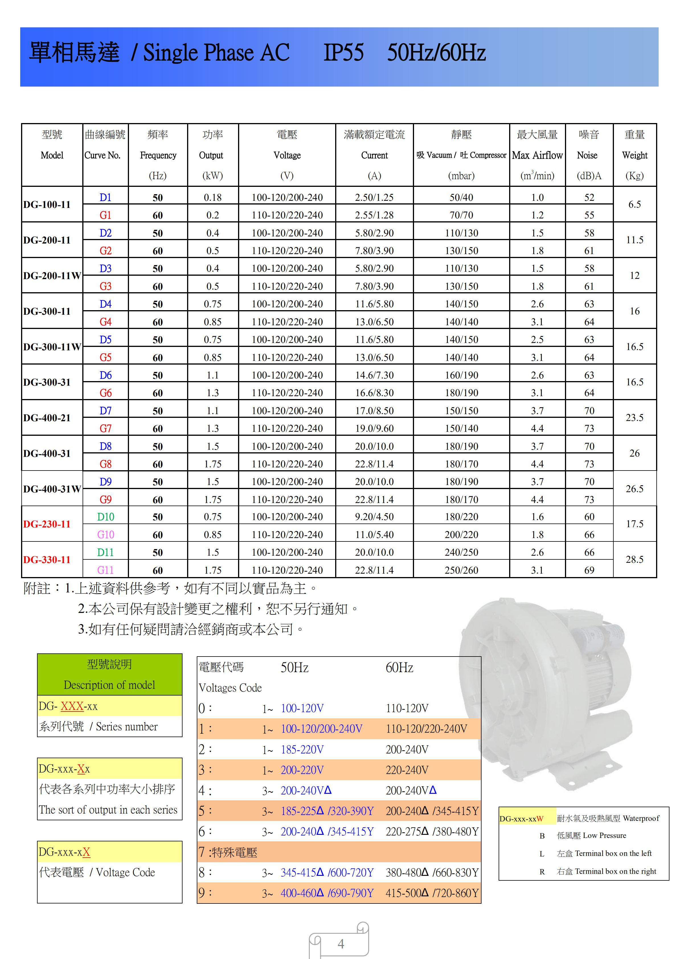 台湾达纲单相高压风机性能参数