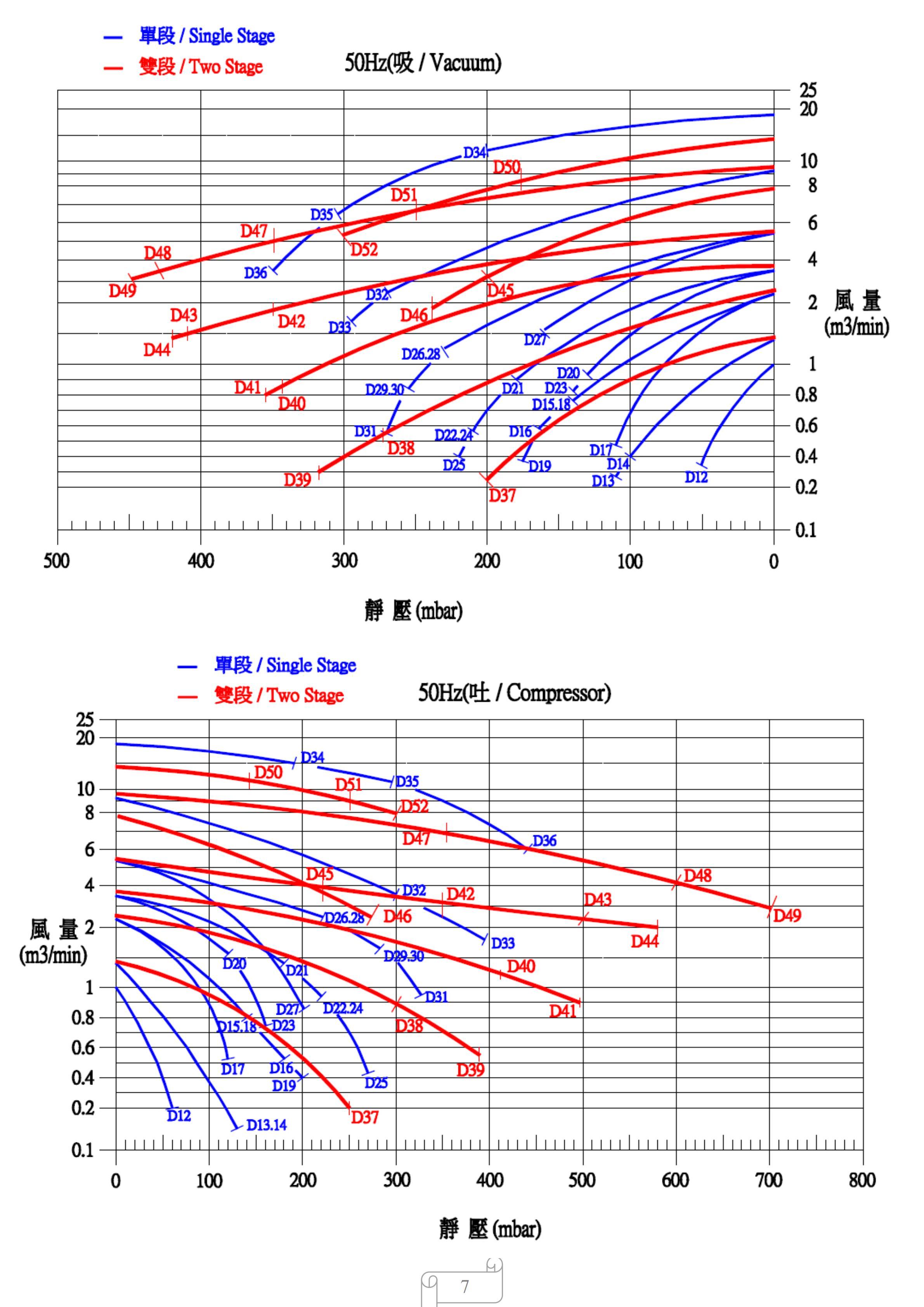 台湾达纲高压风机曲线