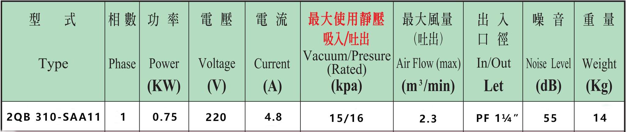 2QB 310-SAA11高压风机性能参数