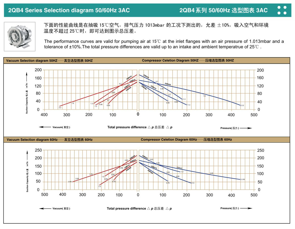 2QB 420-SHH36(1.5KW)高压鼓风机 漩涡气泵性能曲线
