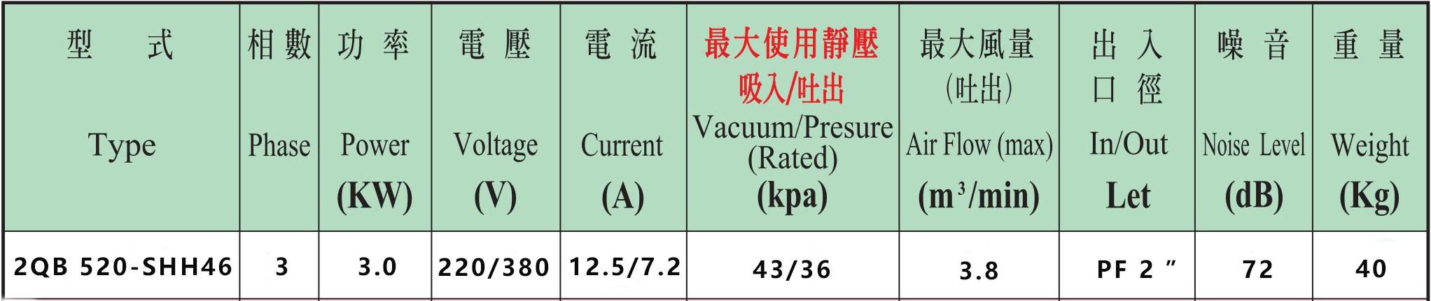 2QB 520-SHH46(3KW)高压风机性能参数