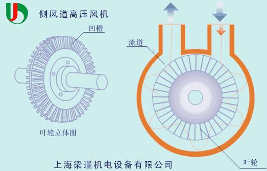 高压风机运行原理图