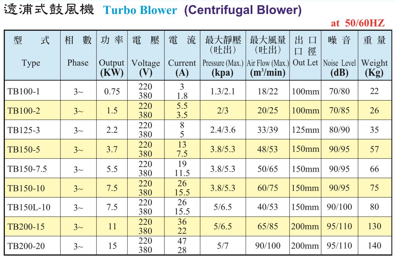 原装TB透浦式鼓风机性能参数