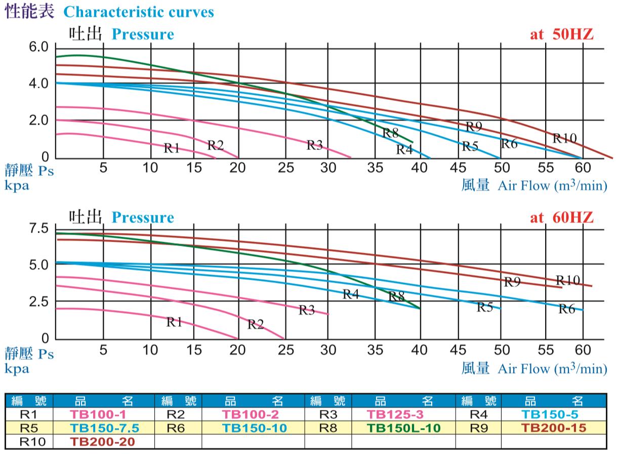原装TB透浦式鼓风机性能曲线