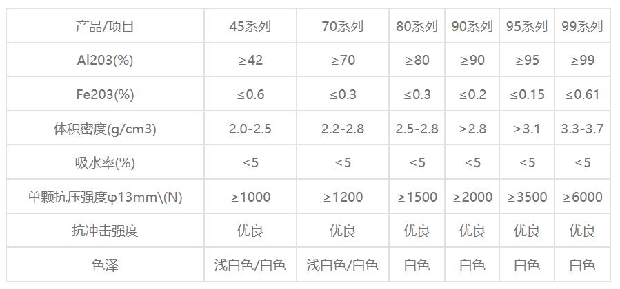 氧化铝填料球性能指标