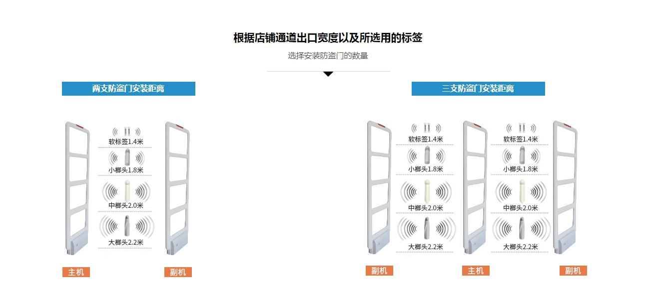 RFID门禁系统参数展示