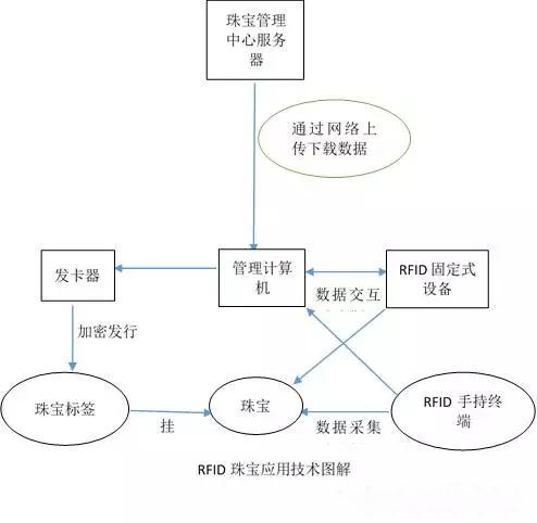 RFID在珠宝行业中应用示意图