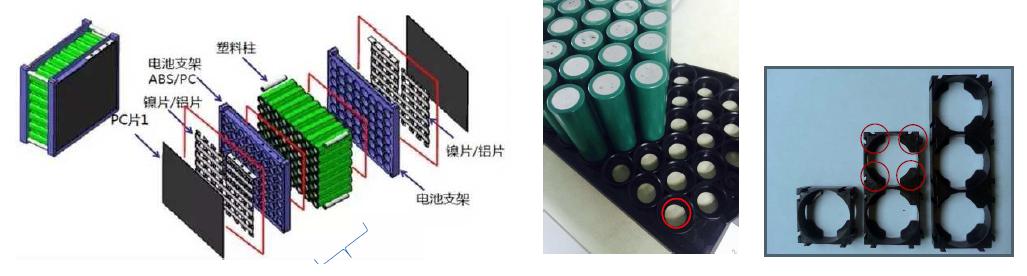 圆柱型电池模组