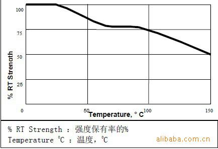 LOCTITE E-214HP环氧胶