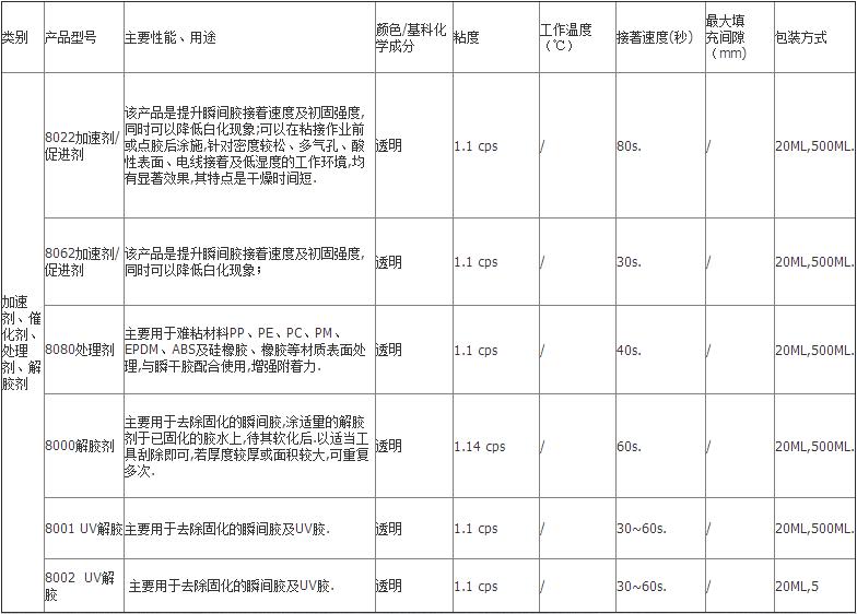 AA Setter催化剂产品型号