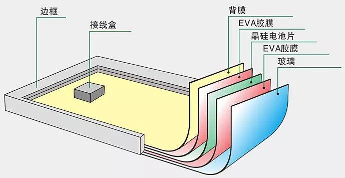 光伏产业胶粘剂的应用