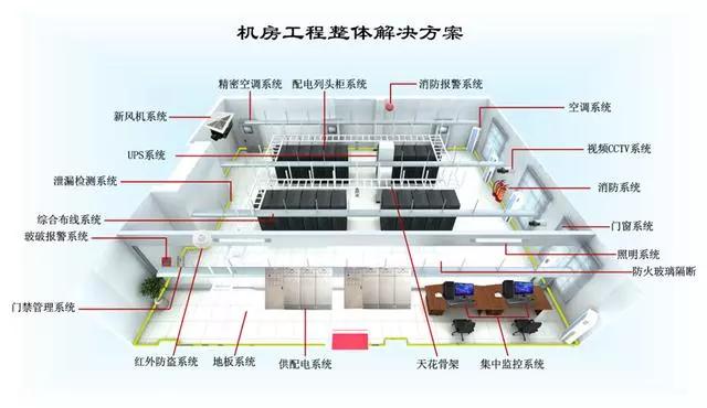 数据中心机房建设标准规范