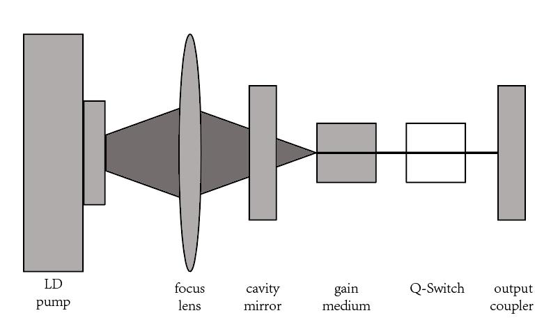 人眼安全激光器原理图