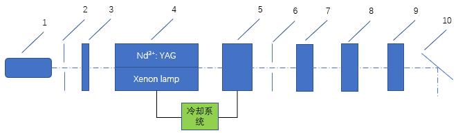 266nm深紫外激光器