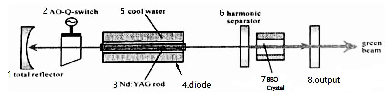 532nm激光器
