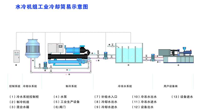 冷水机组冷却简易图