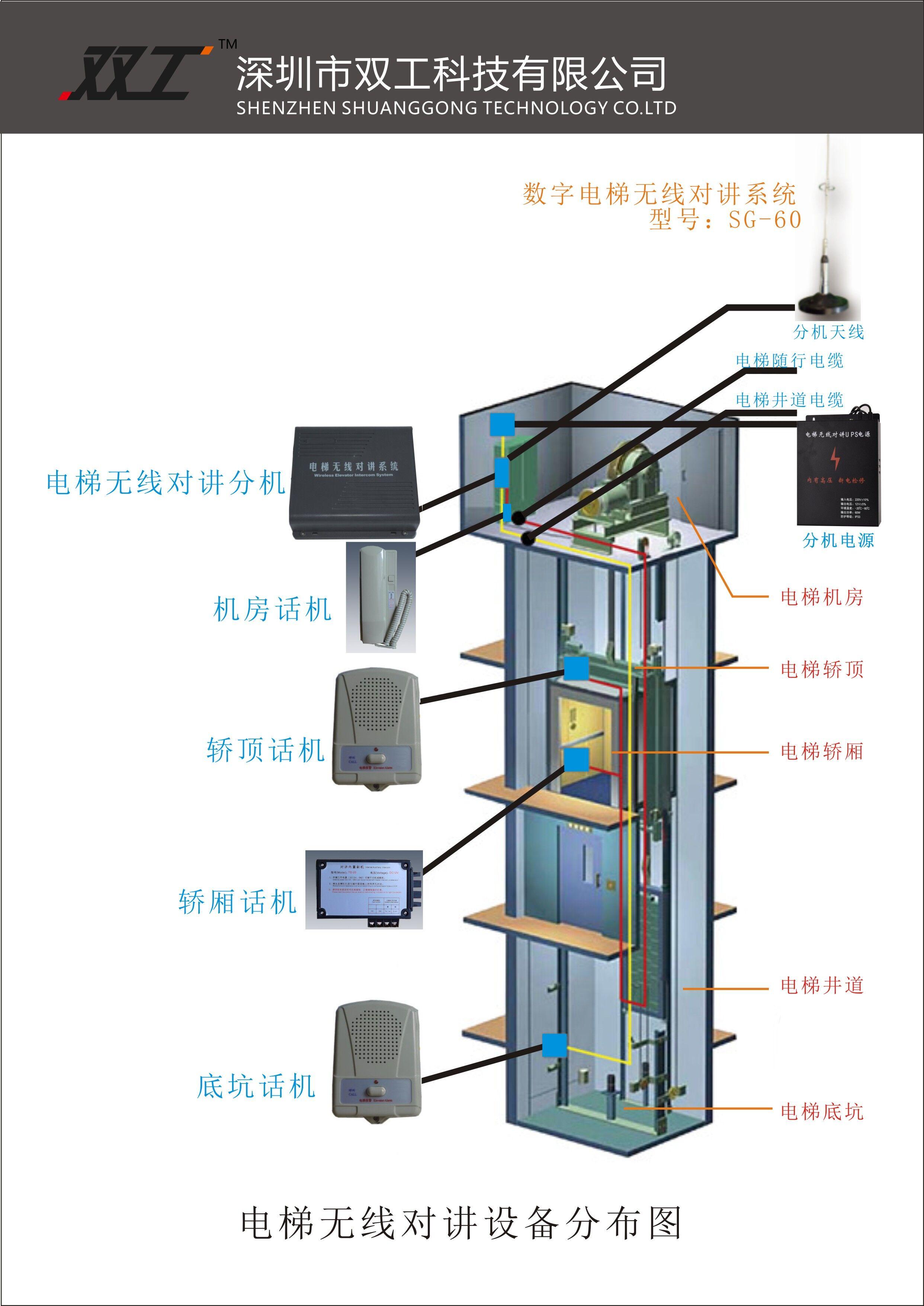 电梯八大系统-你都懂吗?