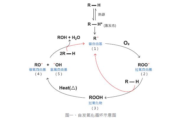 上海璞展实业有限公司抗氧剂销售