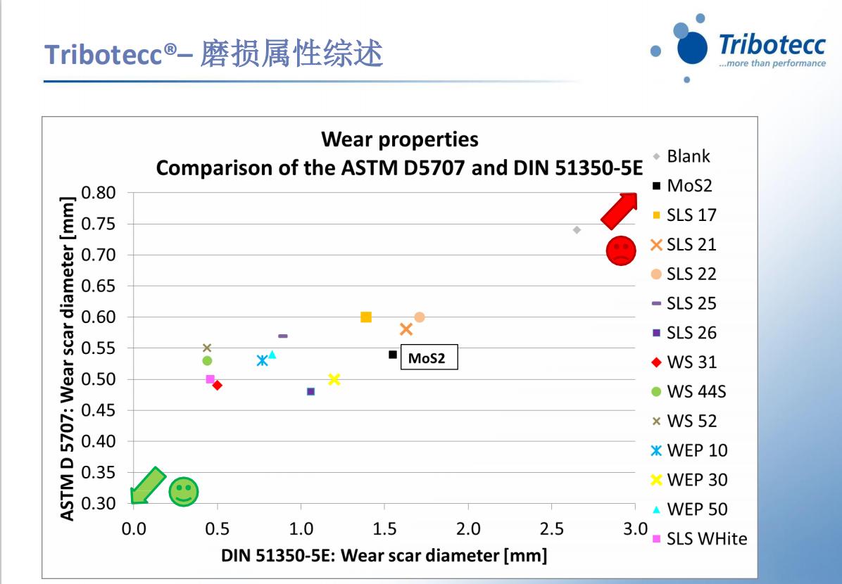 Tribotecc二硫化物耐磨剂负荷磨损指数