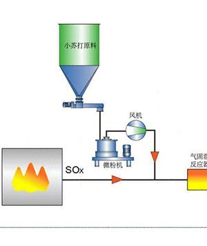 SDS干法脱硫