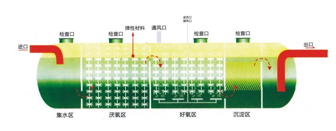 分立式一体化污水处理设备