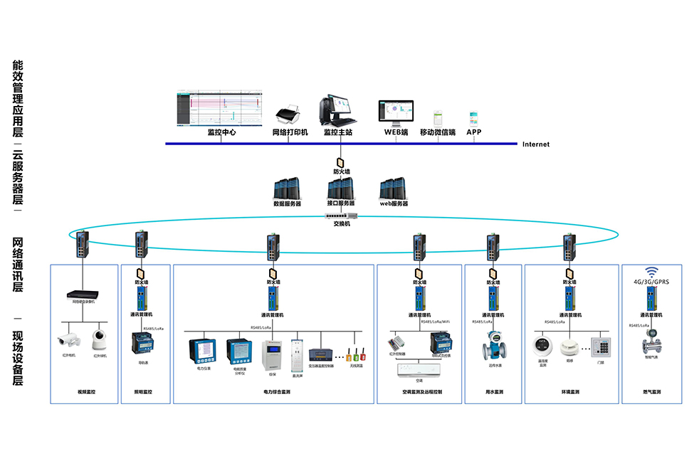 数据采集系统