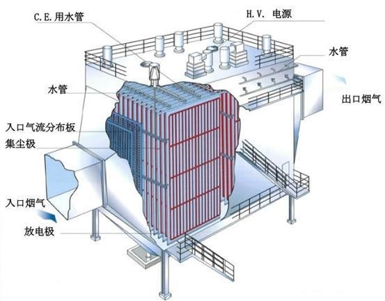 湿电除尘器工作原理