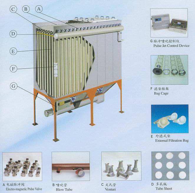 袋式除尘器处理过程