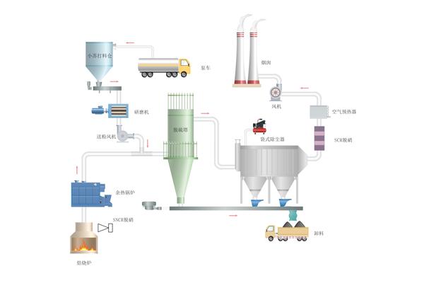 SDS流程图