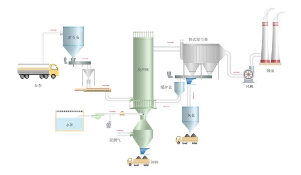 CFB脱硫流程图