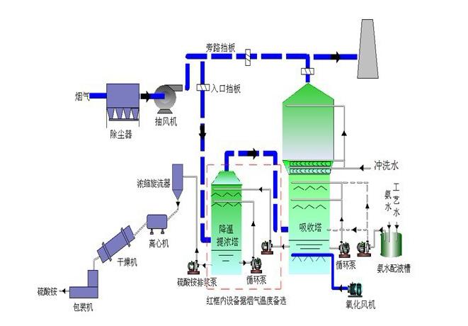 氨法脱硫工艺流程
