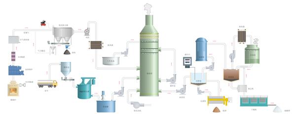 镁法脱硫流程图