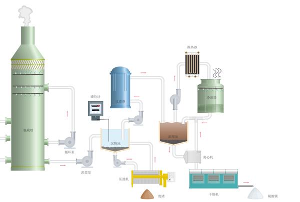 硫酸镁结晶工艺