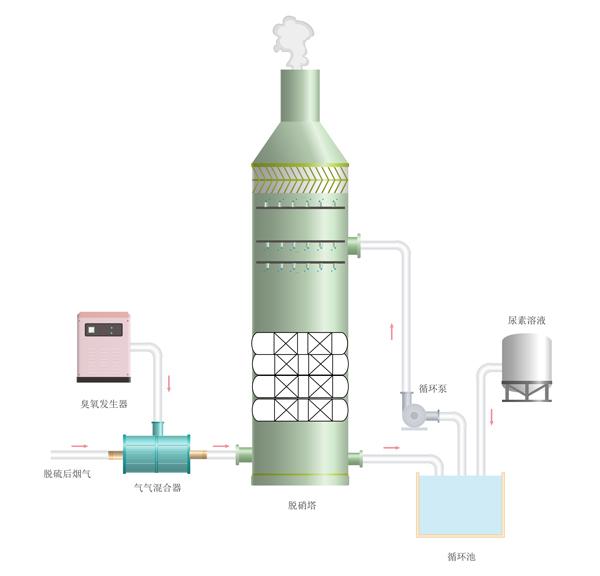 FO-尿素还原脱硝技术流程图