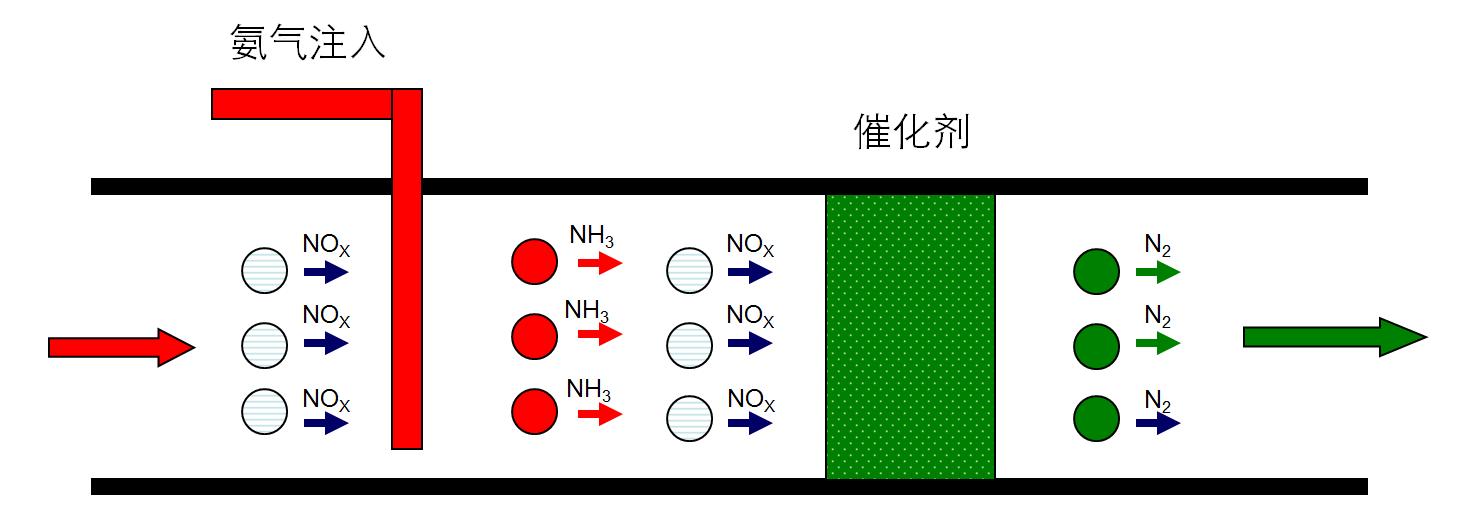 SCR脱硝技术流程