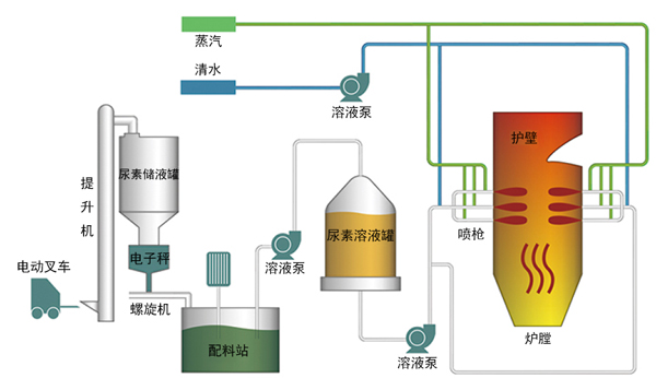 SNCR脱硝技术工艺流程
