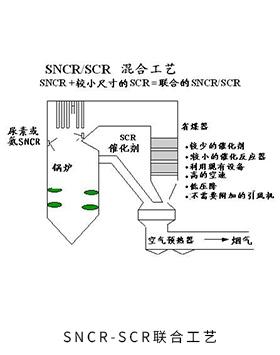 SNCR-SCR联合工艺